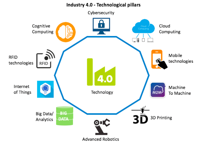 Industry 4.0 Technologies